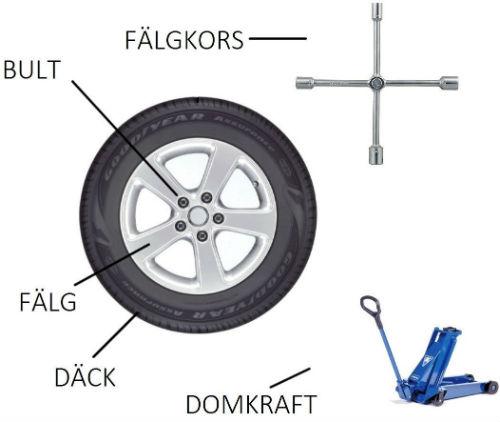 verktyg för att byta däck